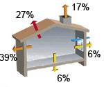 un audit nerg tique pour quoi faire bilan thermique. Black Bedroom Furniture Sets. Home Design Ideas